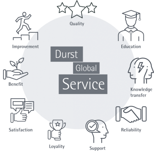 Durst Global Service Overview Illustration